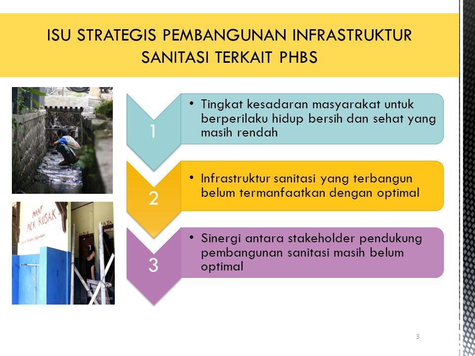 3 1 Tingkat kesadaran masyarakat untuk berperilaku hidup bersih dan sehat yang masih rendah 2 Infrastruktur sanitasi yang terbangun belum termanfaatka