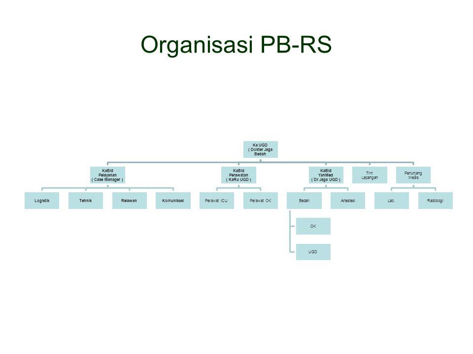 Organisasi PB-RS Ka UGD ( Dokter Jaga Bedah KaBid Pelayanan ( Case Manager ) LogistikTehnikRelawanKomunikasi KaBid Perawatan ( KaRu UGD ) Perawat ICUP