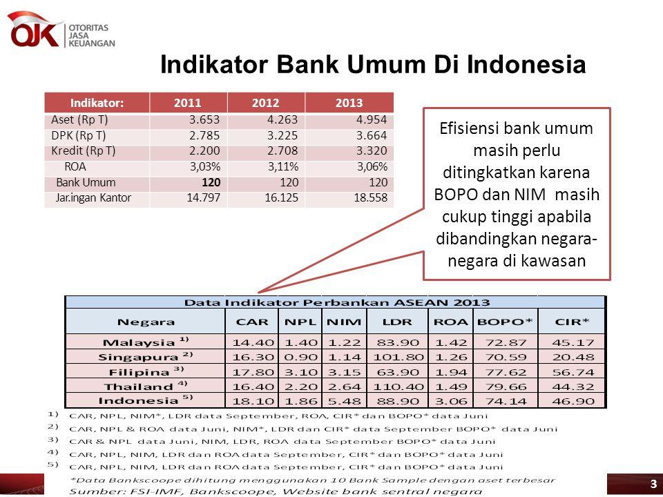 3 Indikator Bank Umum Di Indonesia Indikator:201120122013 Aset (Rp T)3.6534.2634.954 DPK (Rp T)2.7853.2253.664 Kredit (Rp T)2.2002.7083.320 ROA3,03%3,