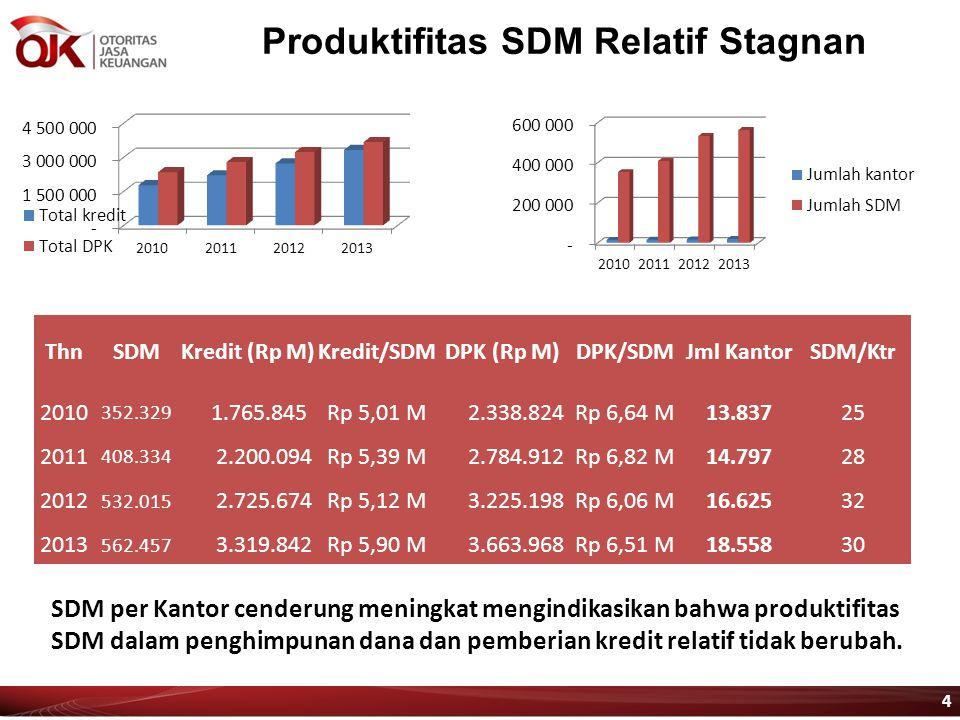 Produktifitas SDM Relatif Stagnan ThnSDMKredit (Rp M)Kredit/SDMDPK (Rp M)DPK/SDMJml KantorSDM/Ktr 2010 352.329 1.765.845Rp 5,01 M 2.338.824Rp 6,64 M13