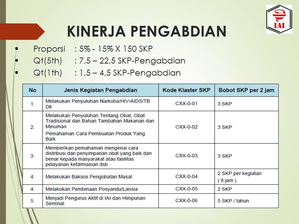 KINERJA PENGABDIAN  Proporsi: 5% - 15% X 150 SKP  Qt(5th): 7,5 – 22,5 SKP-Pengabdian  Qt(1th): 1,5 – 4,5 SKP-Pengabdian