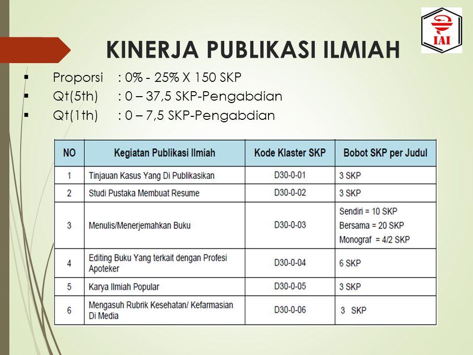 KINERJA PUBLIKASI ILMIAH  Proporsi: 0% - 25% X 150 SKP  Qt(5th): 0 – 37,5 SKP-Pengabdian  Qt(1th): 0 – 7,5 SKP-Pengabdian