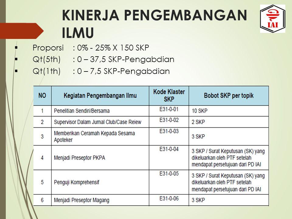 KINERJA PENGEMBANGAN ILMU  Proporsi: 0% - 25% X 150 SKP  Qt(5th): 0 – 37,5 SKP-Pengabdian  Qt(1th): 0 – 7,5 SKP-Pengabdian