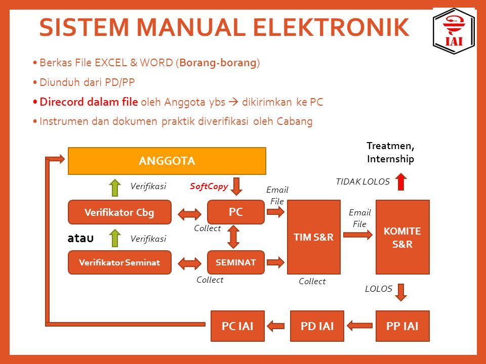 SISTEM MANUAL ELEKTRONIK Berkas File EXCEL & WORD (Borang-borang) Diunduh dari PD/PP Direcord dalam file oleh Anggota ybs  dikirimkan ke PC Instrumen