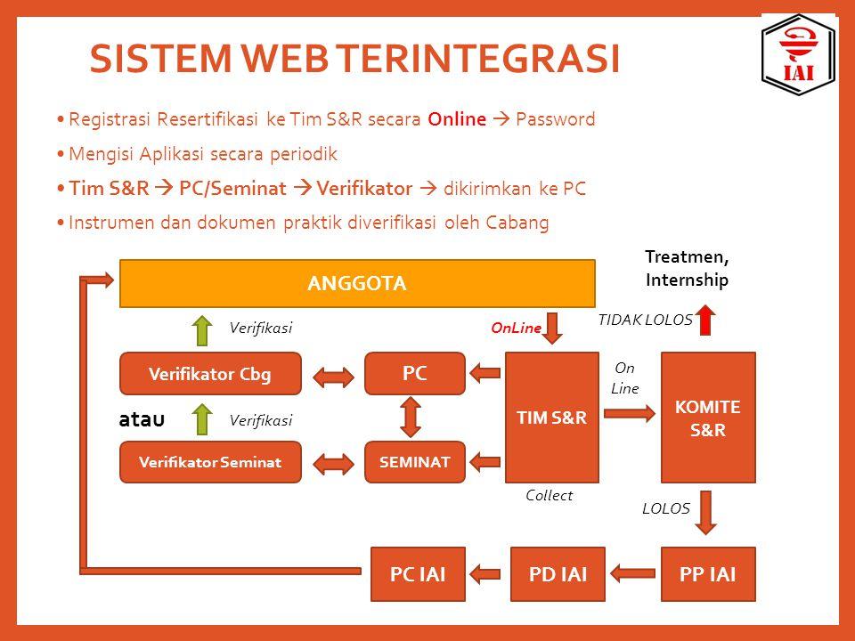 SISTEM WEB TERINTEGRASI Registrasi Resertifikasi ke Tim S&R secara Online  Password Mengisi Aplikasi secara periodik Tim S&R  PC/Seminat  Verifikat