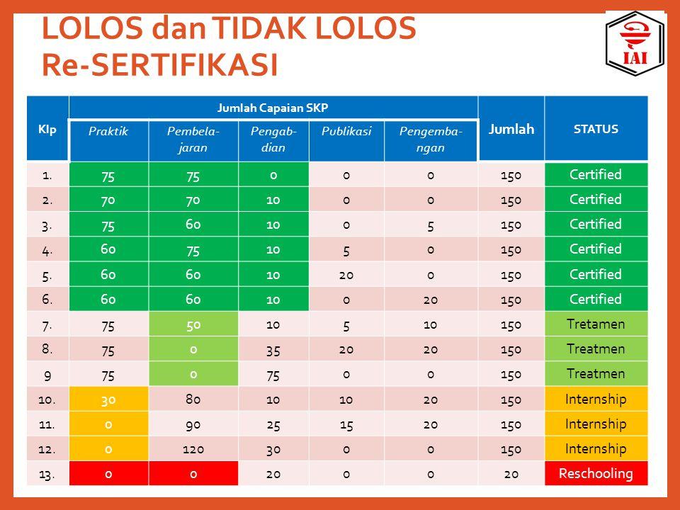 LOLOS dan TIDAK LOLOS Re-SERTIFIKASI Klp Jumlah Capaian SKP Jumlah STATUS PraktikPembela- jaran Pengab- dian PublikasiPengemba- ngan 1.75 000150Certif
