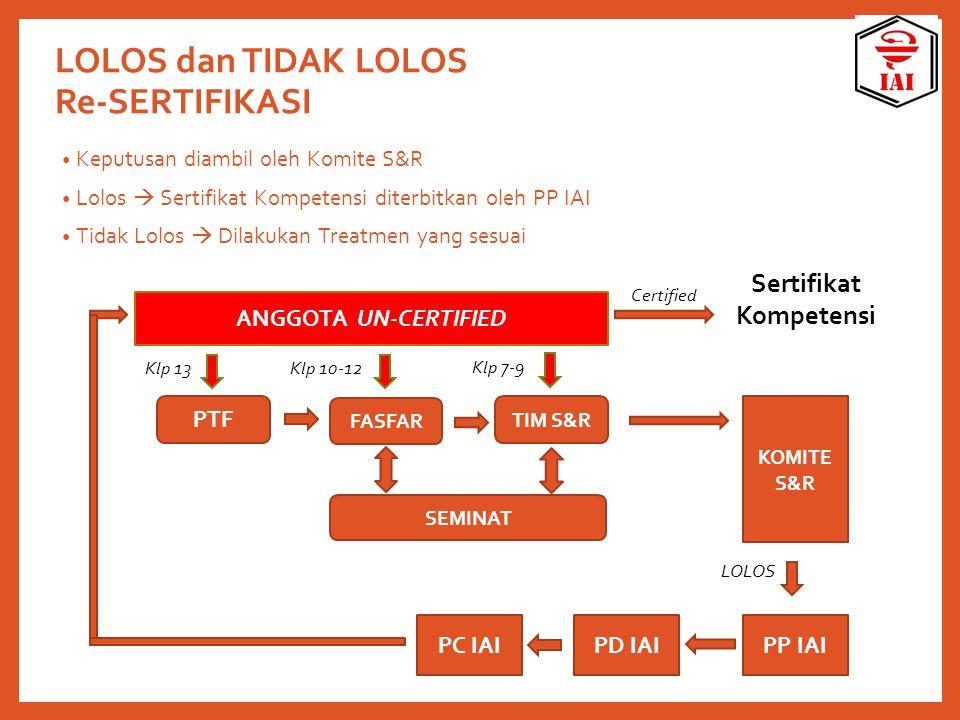 LOLOS dan TIDAK LOLOS Re-SERTIFIKASI Keputusan diambil oleh Komite S&R Lolos  Sertifikat Kompetensi diterbitkan oleh PP IAI Tidak Lolos  Dilakukan T
