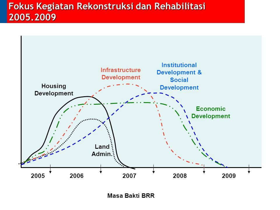 20052006200720082009 Infrastructure Development Housing Development Land Admin. Institutional Development & Social Development Masa Bakti BRR Economic