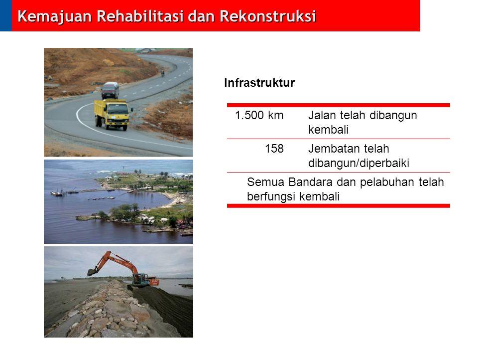 1.500 kmJalan telah dibangun kembali 158Jembatan telah dibangun/diperbaiki Semua Bandara dan pelabuhan telah berfungsi kembali Kemajuan Rehabilitasi d