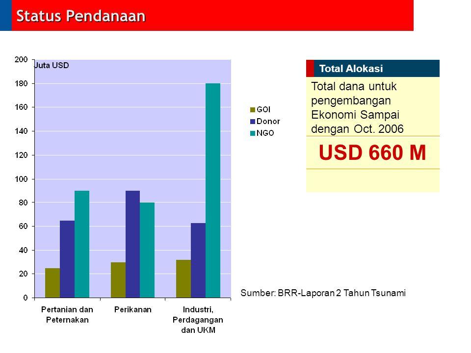 Status Pendanaan Sumber: BRR-Laporan 2 Tahun Tsunami Total dana untuk pengembangan Ekonomi Sampai dengan Oct. 2006 Total Alokasi USD 660 M