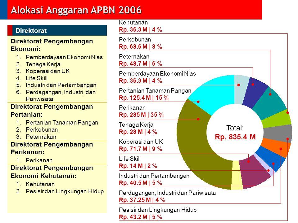 Alokasi Anggaran APBN 2006 Perikanan Rp. 285 M | 35 % Tenaga Kerja Rp. 28 M | 4 % Koperasi dan UK Rp. 71.7 M | 9 % Life Skill Rp. 14 M | 2 % Industri