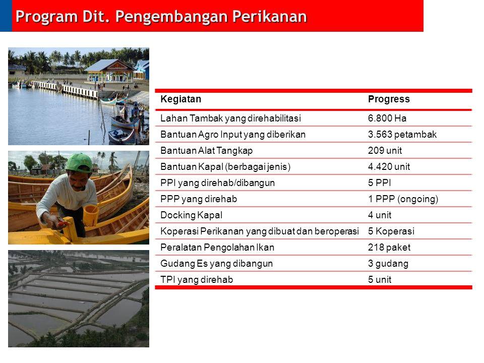 Program Dit. Pengembangan Perikanan KegiatanProgress Lahan Tambak yang direhabilitasi6.800 Ha Bantuan Agro Input yang diberikan3.563 petambak Bantuan