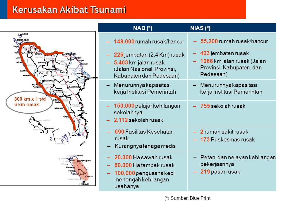 Kerusakan Akibat Tsunami Housing*) Infrastructure Institutions Education Health –148.000 rumah rusak/hancur –226 jembatan (2,4 Km) rusak –5,403 km jal