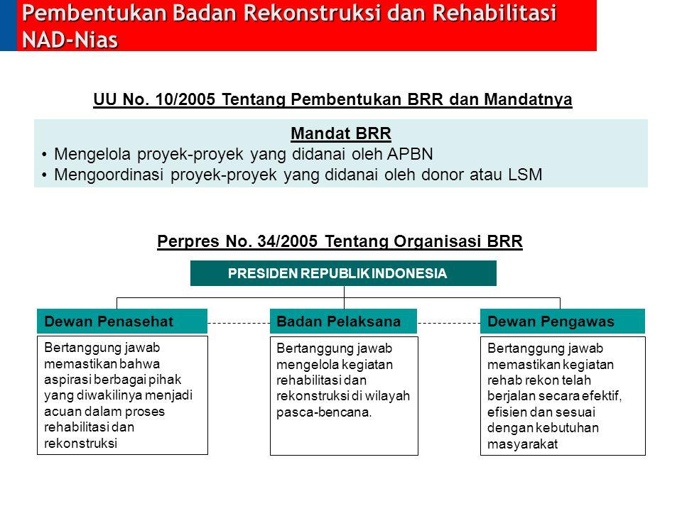UU No. 10/2005 Tentang Pembentukan BRR dan Mandatnya Mandat BRR Mengelola proyek-proyek yang didanai oleh APBN Mengoordinasi proyek-proyek yang didana