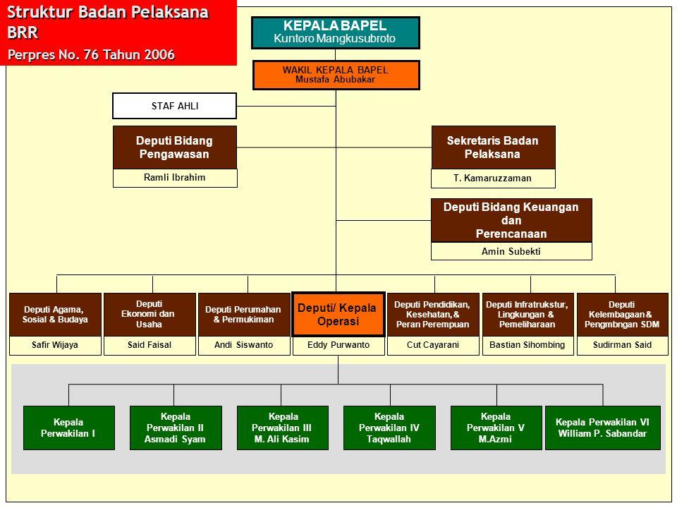 KEPALA BAPEL Kuntoro Mangkusubroto WAKIL KEPALA BAPEL Mustafa Abubakar STAF AHLI Deputi Bidang Pengawasan Sekretaris Badan Pelaksana Deputi Bidang Keu