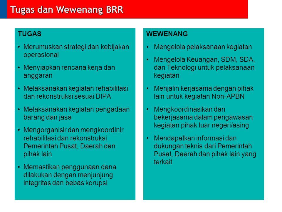 Status Pendanaan Sumber: BRR-Laporan 2 Tahun Tsunami Total dana untuk pengembangan Ekonomi Sampai dengan Oct.