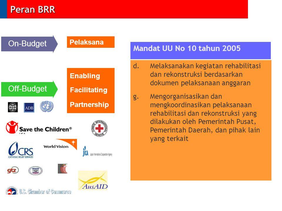 On-Budget Enabling Facilitating Partnership Off-Budget Mandat UU No 10 tahun 2005 d. Melaksanakan kegiatan rehabilitasi dan rekonstruksi berdasarkan d