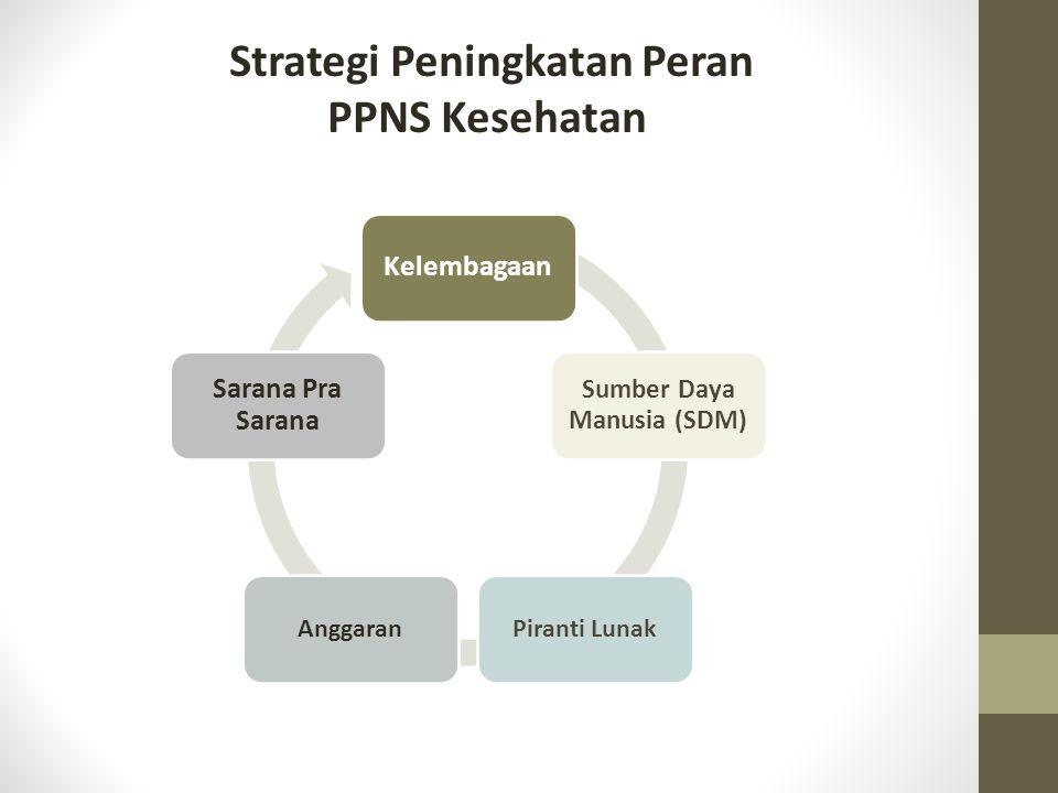 Strategi Peningkatan Peran PPNS Kesehatan Kelembagaan Sumber Daya Manusia (SDM) Piranti LunakAnggaran Sarana Pra Sarana