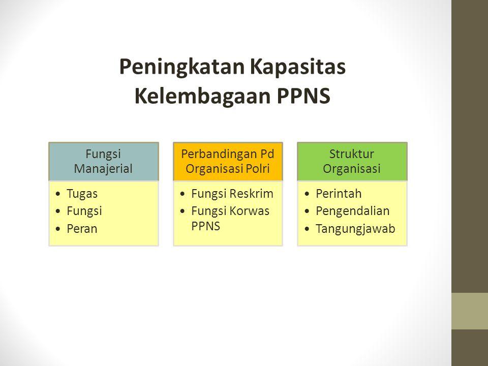 Peningkatan Kapasitas Kelembagaan PPNS Fungsi Manajerial Tugas Fungsi Peran Perbandingan Pd Organisasi Polri Fungsi Reskrim Fungsi Korwas PPNS Struktu