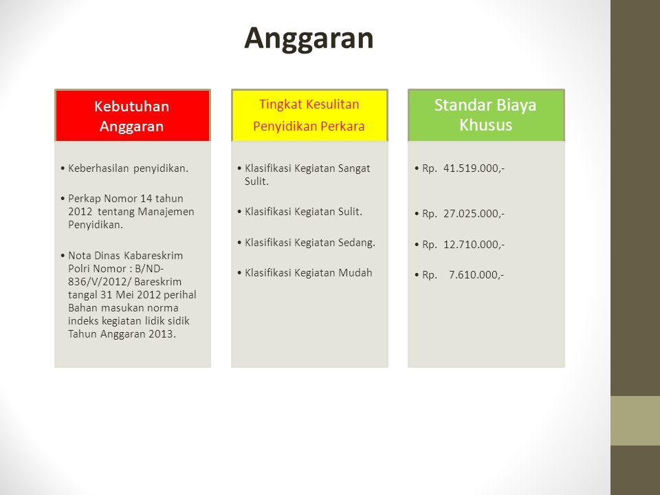 Anggaran Kebutuhan Anggaran Keberhasilan penyidikan. Perkap Nomor 14 tahun 2012 tentang Manajemen Penyidikan. Nota Dinas Kabareskrim Polri Nomor : B/N