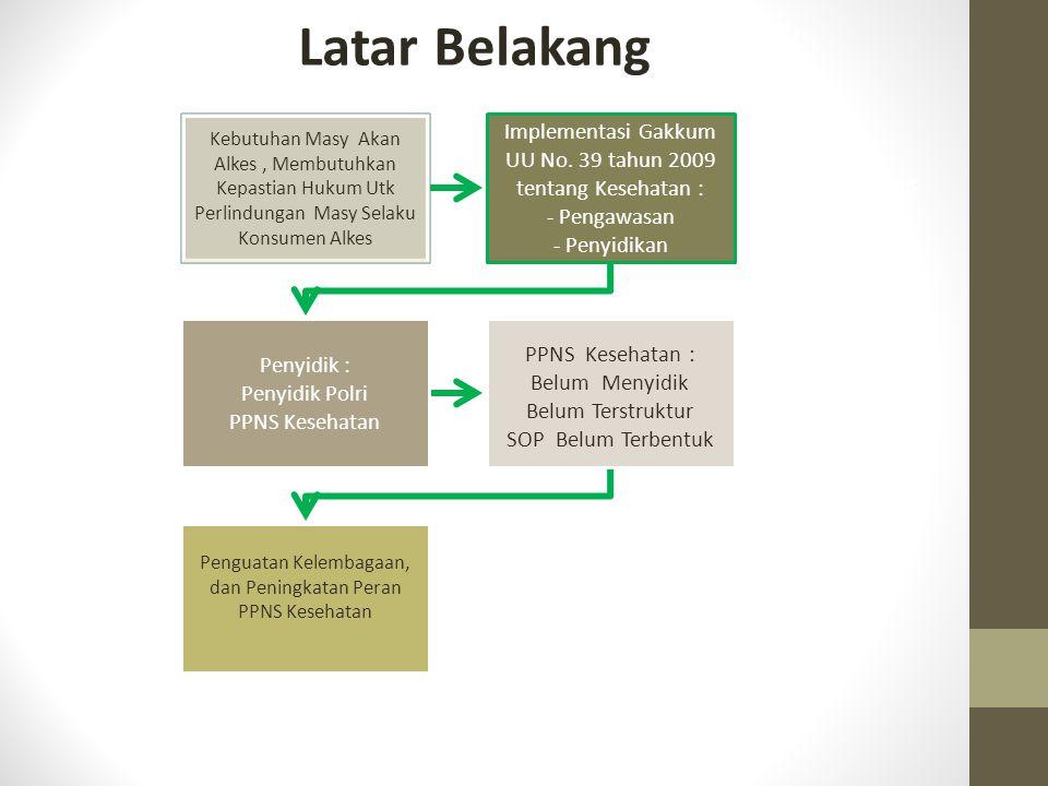 Kebutuhan Masy Akan Alkes, Membutuhkan Kepastian Hukum Utk Perlindungan Masy Selaku Konsumen Alkes Implementasi Gakkum UU No. 39 tahun 2009 tentang Ke
