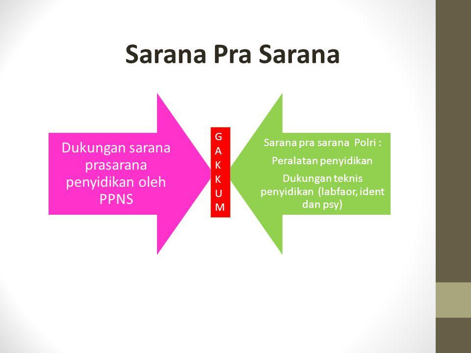 Sarana Pra Sarana Dukungan sarana prasarana penyidikan oleh PPNS Sarana pra sarana Polri : Peralatan penyidikan Dukungan teknis penyidikan (labfaor, i
