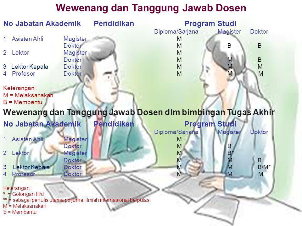 Wewenang dan Tanggung Jawab Dosen No Jabatan Akademik Pendidikan Program Studi Diploma/Sarjana Magister Doktor 1Asisten AhliMagister M Doktor M B B 2L