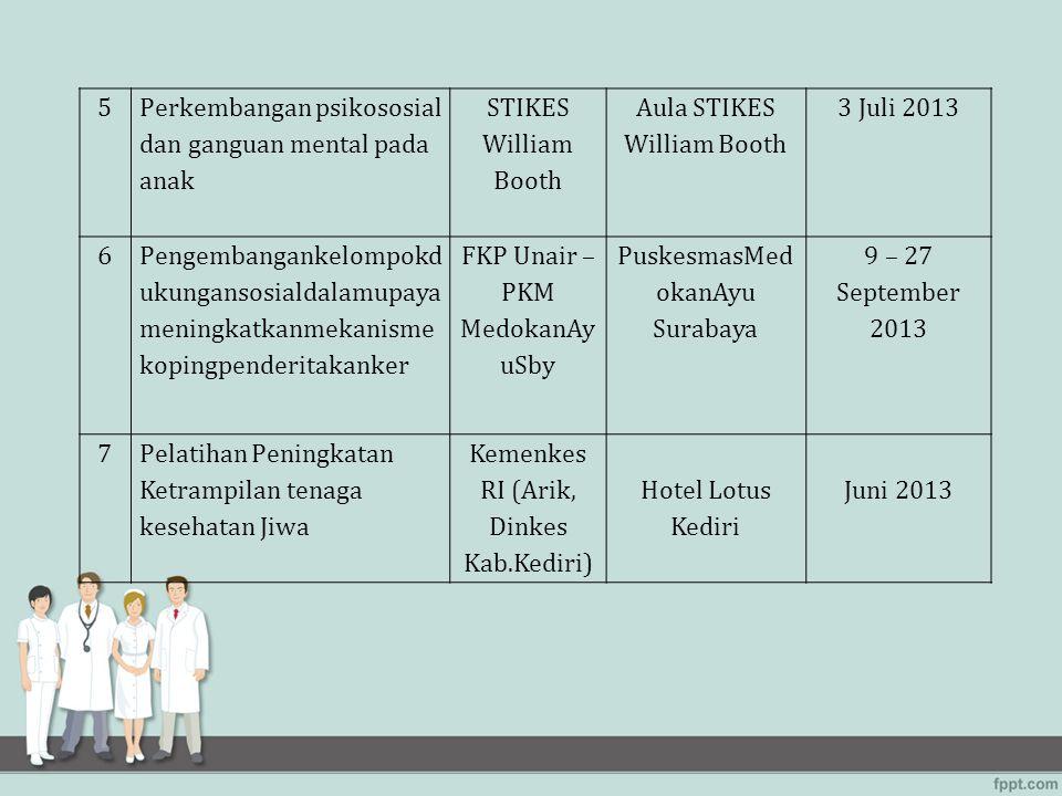 5 Perkembangan psikososial dan ganguan mental pada anak STIKES William Booth Aula STIKES William Booth 3 Juli 2013 6 Pengembangankelompokd ukungansosi