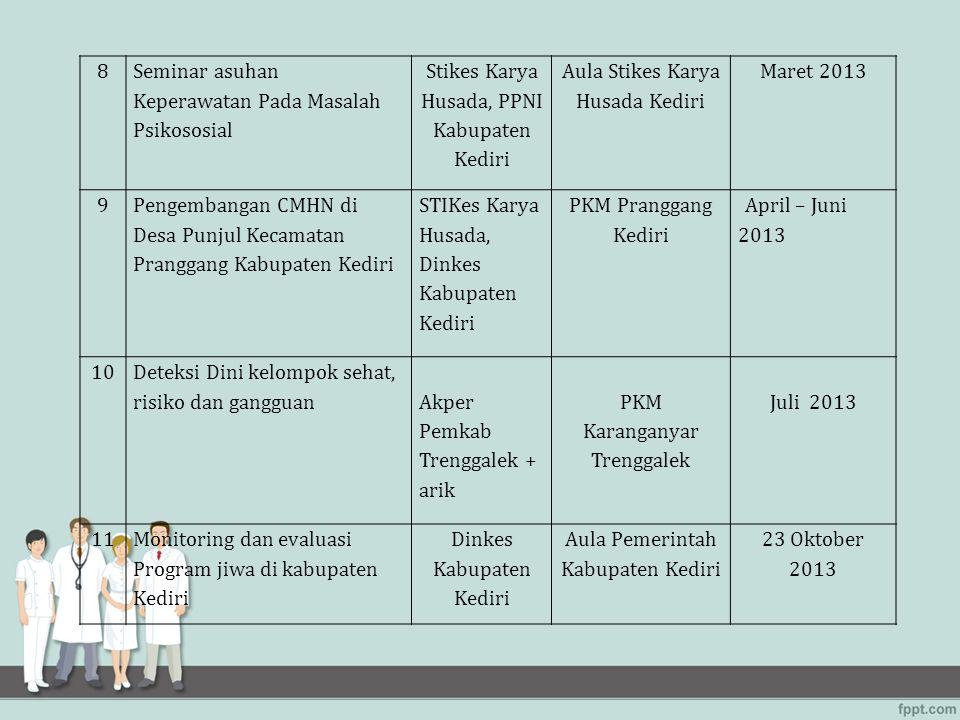 8 Seminar asuhan Keperawatan Pada Masalah Psikososial Stikes Karya Husada, PPNI Kabupaten Kediri Aula Stikes Karya Husada Kediri Maret 2013 9 Pengemba