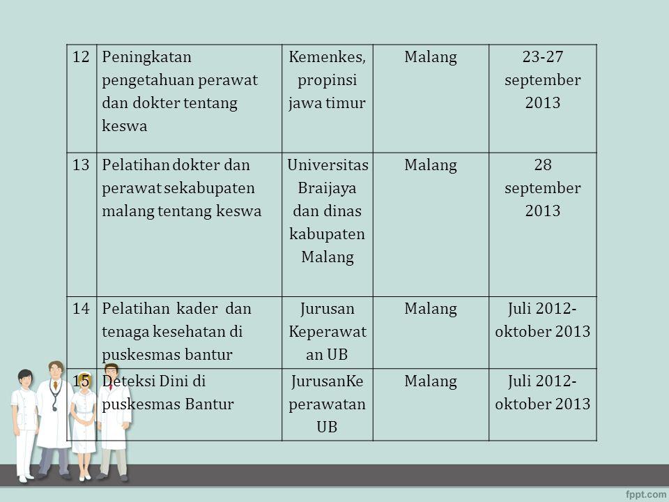 1212 Peningkatan pengetahuan perawat dan dokter tentang keswa Kemenkes, propinsi jawa timur Malang 23-27 september 2013 1313 Pelatihan dokter dan pera