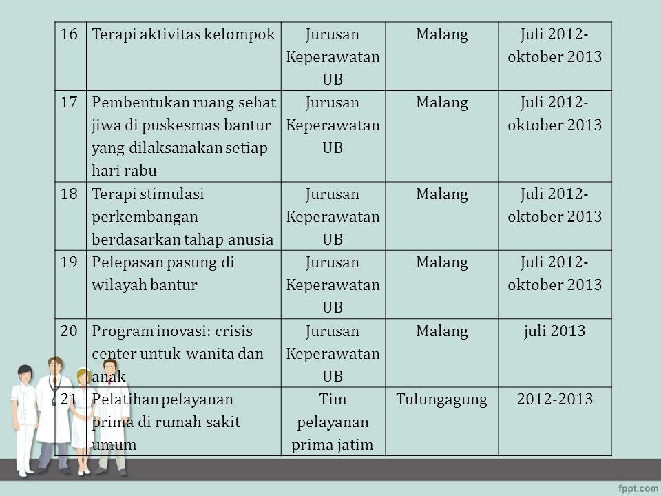 16Terapi aktivitas kelompok Jurusan Keperawatan UB Malang Juli 2012- oktober 2013 17 Pembentukan ruang sehat jiwa di puskesmas bantur yang dilaksanaka