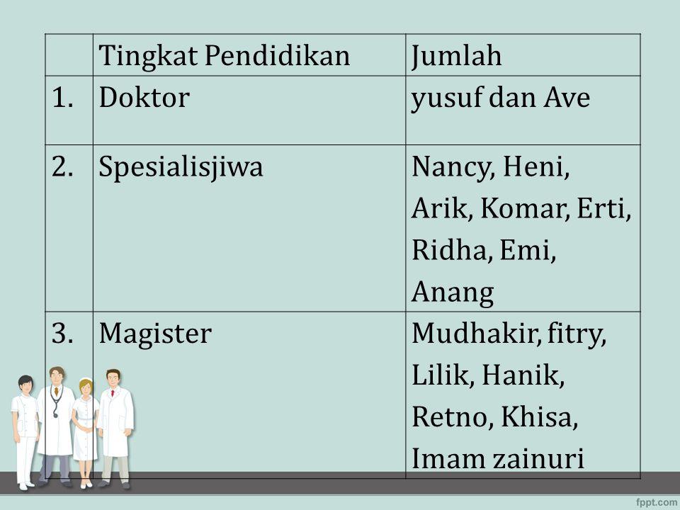 Tingkat PendidikanJumlah 1.Doktoryusuf dan Ave 2.Spesialisjiwa Nancy, Heni, Arik, Komar, Erti, Ridha, Emi, Anang 3.MagisterMudhakir, fitry, Lilik, Han