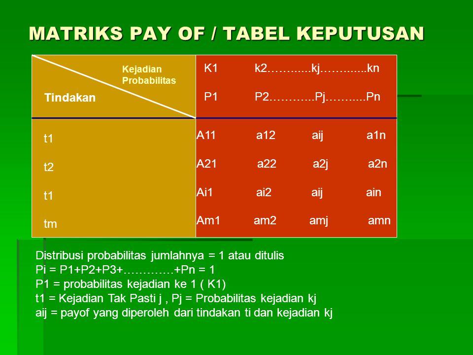 MATRIKS PAY OF / TABEL KEPUTUSAN Kejadian Probabilitas Tindakan t1 t2 t1 tm K1 k2……......kj…….......kn P1 P2………...Pj…….....Pn A11 a12 aij a1n A21 a22 a2j a2n Ai1 ai2 aij ain Am1 am2 amj amn Distribusi probabilitas jumlahnya = 1 atau ditulis Pi = P1+P2+P3+………….+Pn = 1 P1 = probabilitas kejadian ke 1 ( K1) t1 = Kejadian Tak Pasti j, Pj = Probabilitas kejadian kj aij = payof yang diperoleh dari tindakan ti dan kejadian kj