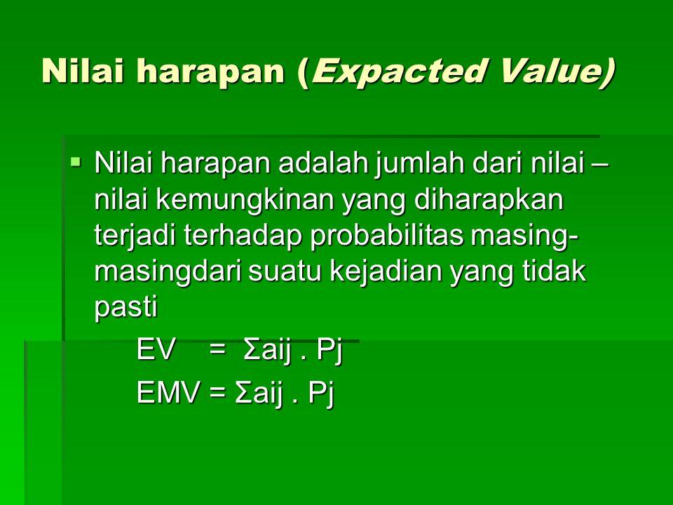 Nilai harapan (Expacted Value)  Nilai harapan adalah jumlah dari nilai – nilai kemungkinan yang diharapkan terjadi terhadap probabilitas masing- masingdari suatu kejadian yang tidak pasti EV = Σaij.