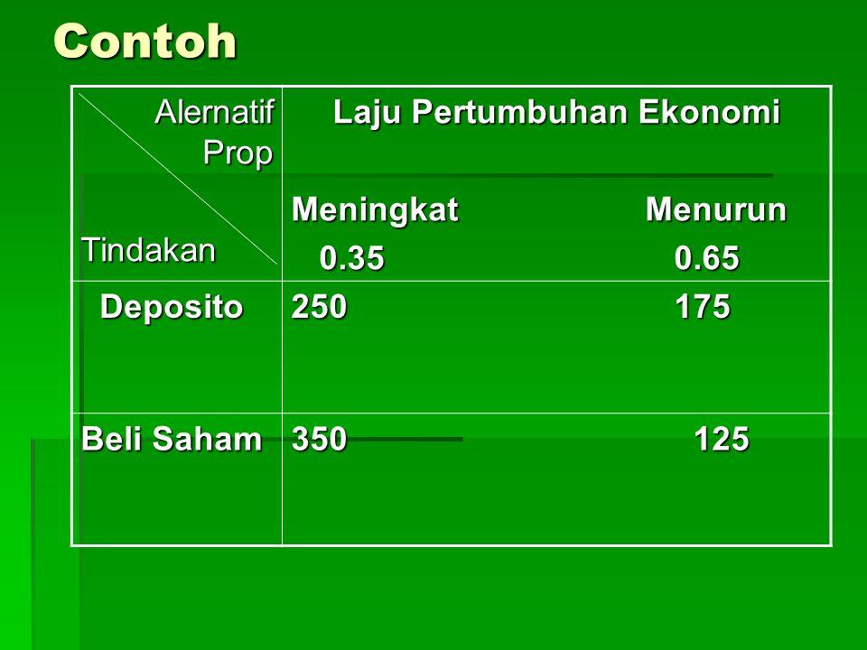 Contoh Alernatif Prop Tindakan Laju Pertumbuhan Ekonomi Meningkat Menurun 0.35 0.65 0.35 0.65 Deposito Deposito 250 175 Beli Saham 350 125