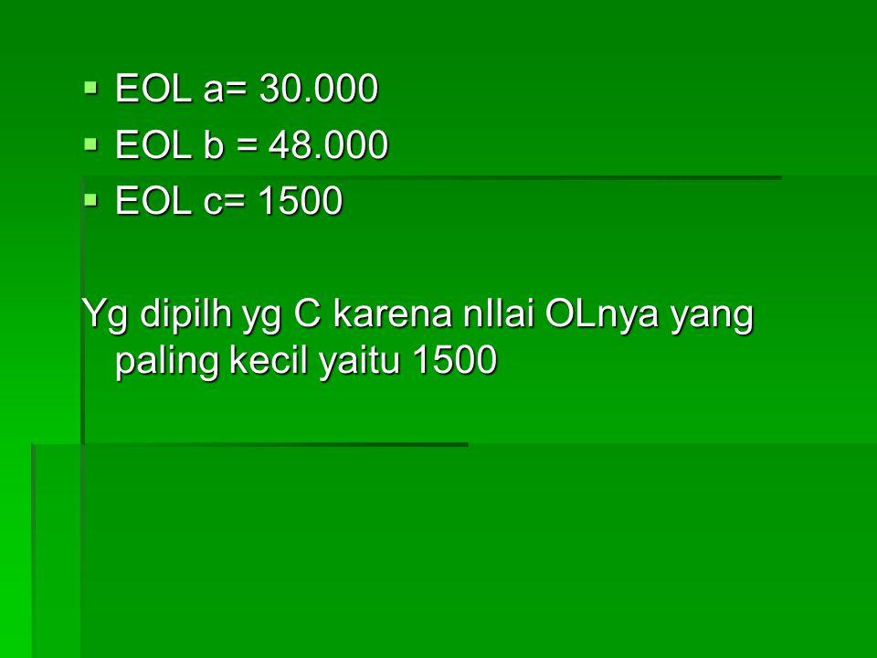  EOL a= 30.000  EOL b = 48.000  EOL c= 1500 Yg dipilh yg C karena nIlai OLnya yang paling kecil yaitu 1500