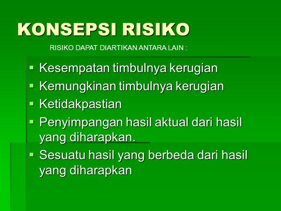 KONSEPSI RISIKO  Kesempatan timbulnya kerugian  Kemungkinan timbulnya kerugian  Ketidakpastian  Penyimpangan hasil aktual dari hasil yang diharapkan.