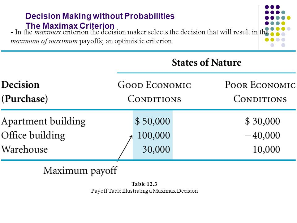 Decision Making without Probabilities The Maximax Criterion - In the maximax criterion the decision maker selects the decision that will result in the maximum of maximum payoffs; an optimistic criterion.
