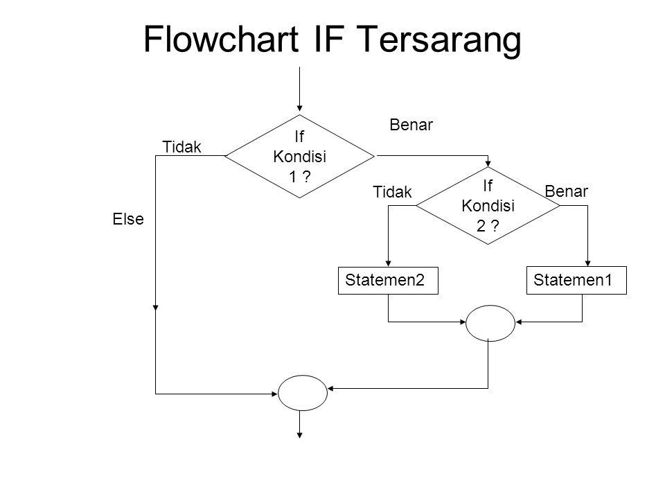 Flowchart IF Tersarang If Kondisi 1 ? Statemen2 Benar Tidak Else If Kondisi 2 ? Statemen1 Benar Tidak