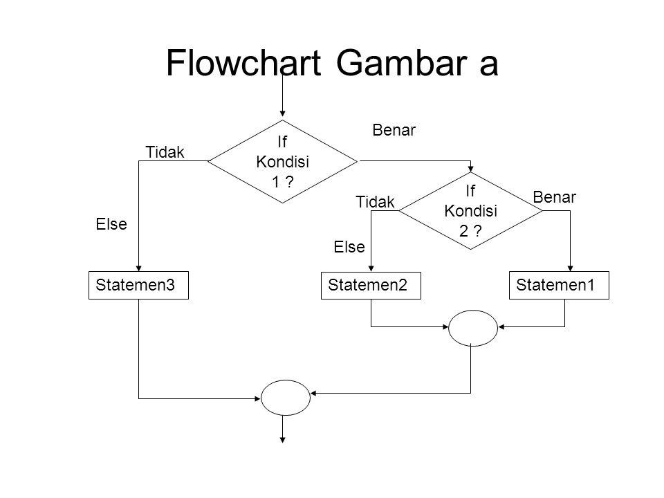 Flowchart Gambar a If Kondisi 1 ? Statemen2 Benar Tidak Else If Kondisi 2 ? Statemen1Statemen3 Benar Tidak Else