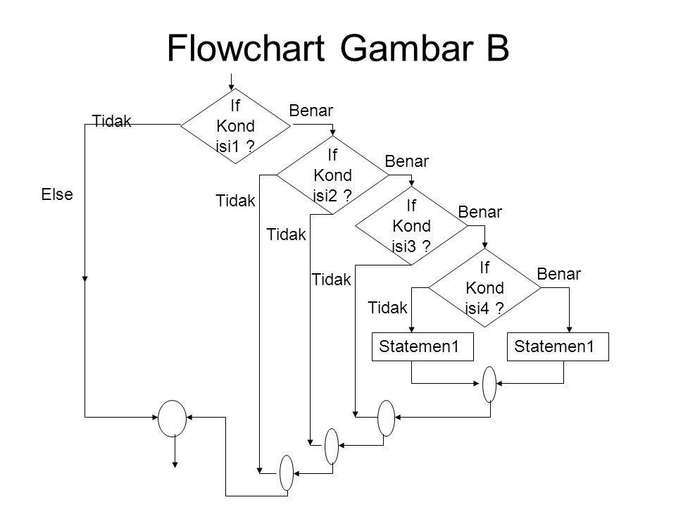 Flowchart Gambar B If Kond isi1 ? Benar Tidak Else If Kond isi2 ? Statemen1 If Kond isi3 ? If Kond isi4 ? Statemen1 Tidak Benar