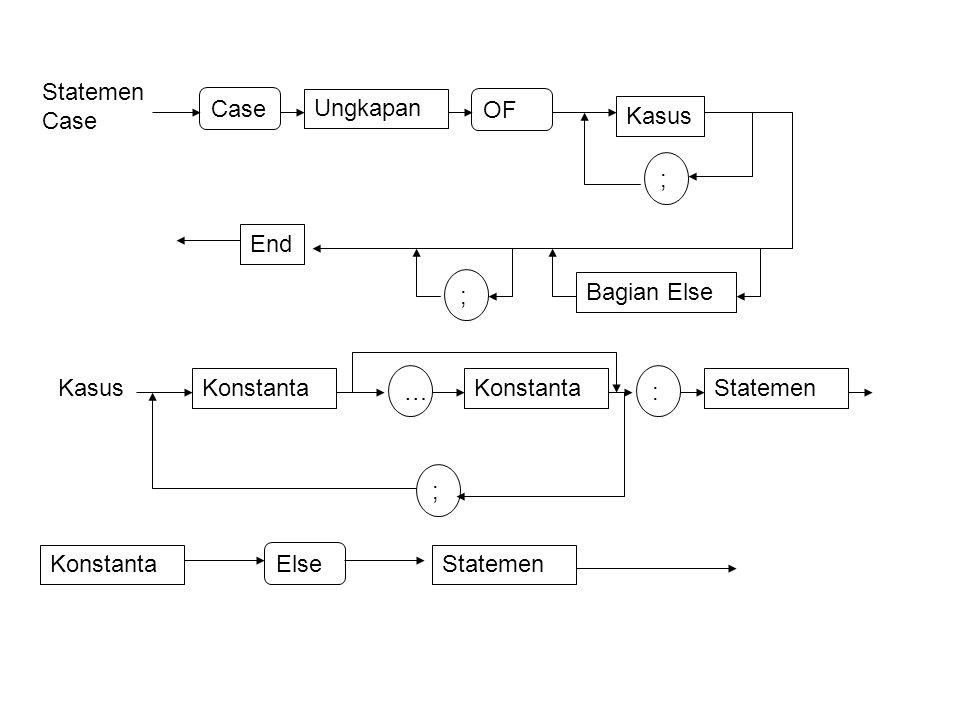 Statemen Case Case Ungkapan OF Kasus ; Bagian Else ; End Kasus Konstanta … : Statemen ; Konstanta Else Statemen