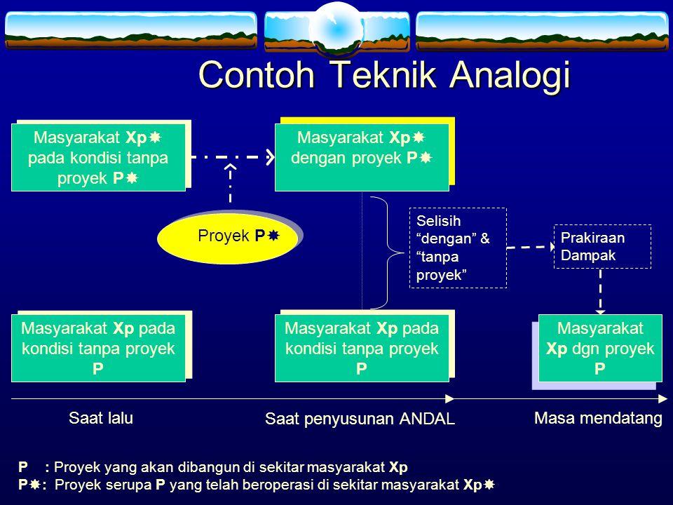 Contoh Teknik Analogi P : Proyek yang akan dibangun di sekitar masyarakat Xp P  : Proyek serupa P yang telah beroperasi di sekitar masyarakat Xp  Se