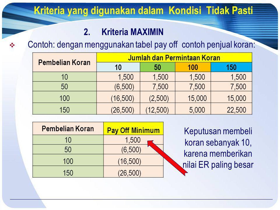 Kriteria yang digunakan dalam Kondisi Tidak Pasti 2. Kriteria MAXIMIN  Contoh: dengan menggunakan tabel pay off contoh penjual koran: Keputusan membe