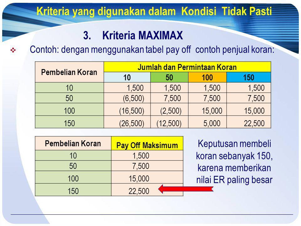 Kriteria yang digunakan dalam Kondisi Tidak Pasti 3.Kriteria MAXIMAX  Contoh: dengan menggunakan tabel pay off contoh penjual koran: Keputusan membel