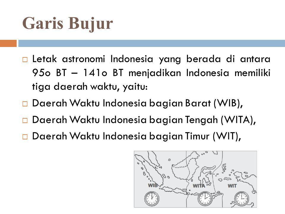 HUBUNGAN LETAK GEOGRAFIS DENGAN PERUBAHAN MUSIM DI INDONESIA 1.