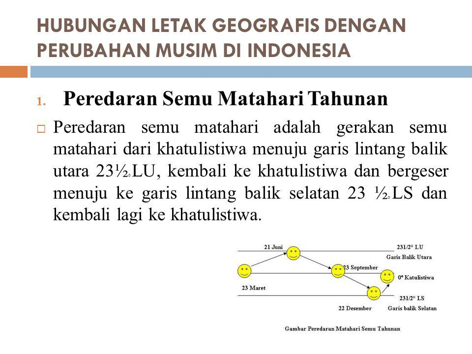 HUBUNGAN LETAK GEOGRAFIS DENGAN PERUBAHAN MUSIM DI INDONESIA 2.