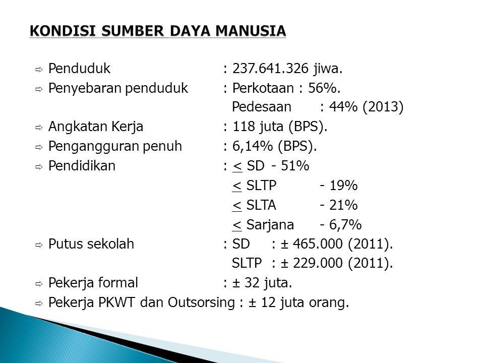  Penduduk : 237.641.326 jiwa.  Penyebaran penduduk: Perkotaan : 56%.