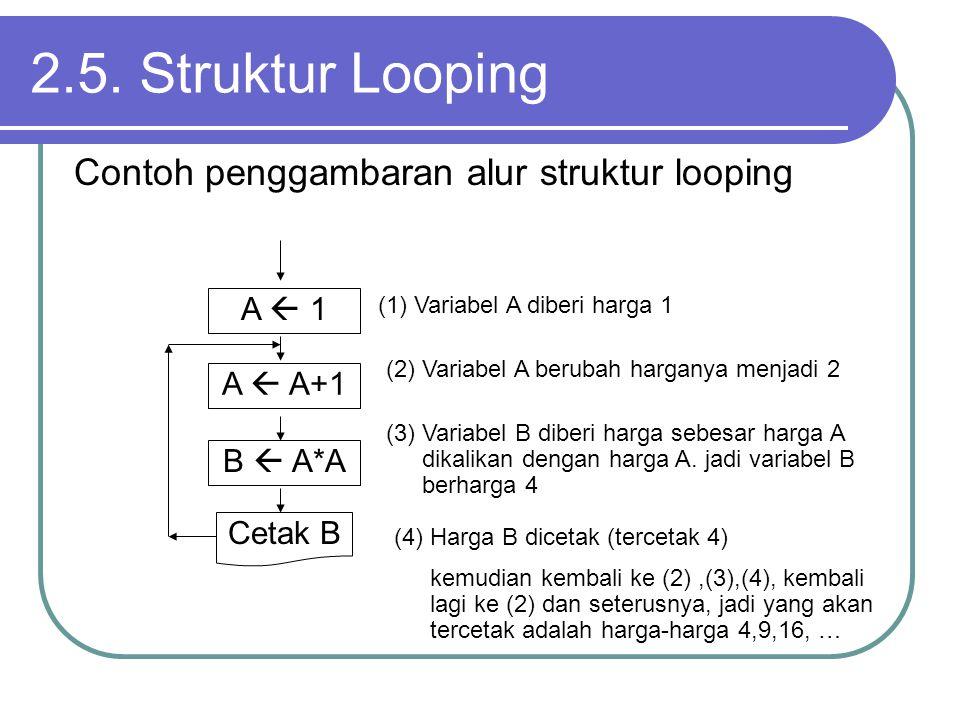 2.5. Struktur Looping Contoh penggambaran alur struktur looping (3) Variabel B diberi harga sebesar harga A dikalikan dengan harga A. jadi variabel B