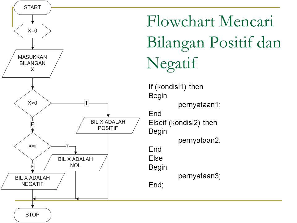 Flowchart Mencari Bilangan Positif dan Negatif If (kondisi1) then Begin pernyataan1; End Elseif (kondisi2) then Begin pernyataan2: End Else Begin pernyataan3; End;